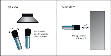 Microphone Positioning