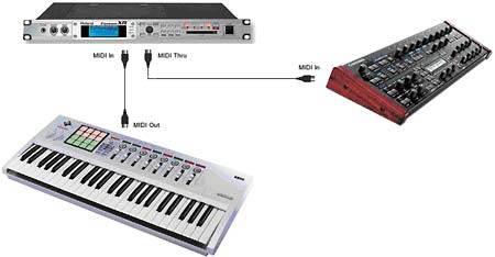 Traditional MIDI connection
